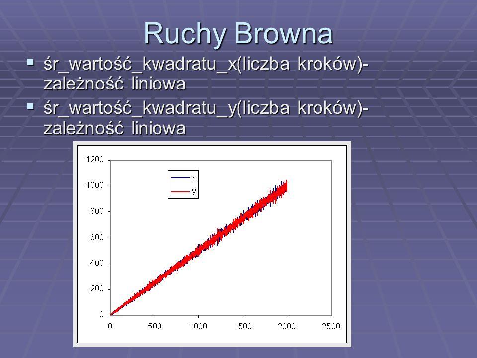 Ruchy Browna śr_wartość_kwadratu_x(liczba kroków)- zależność liniowa