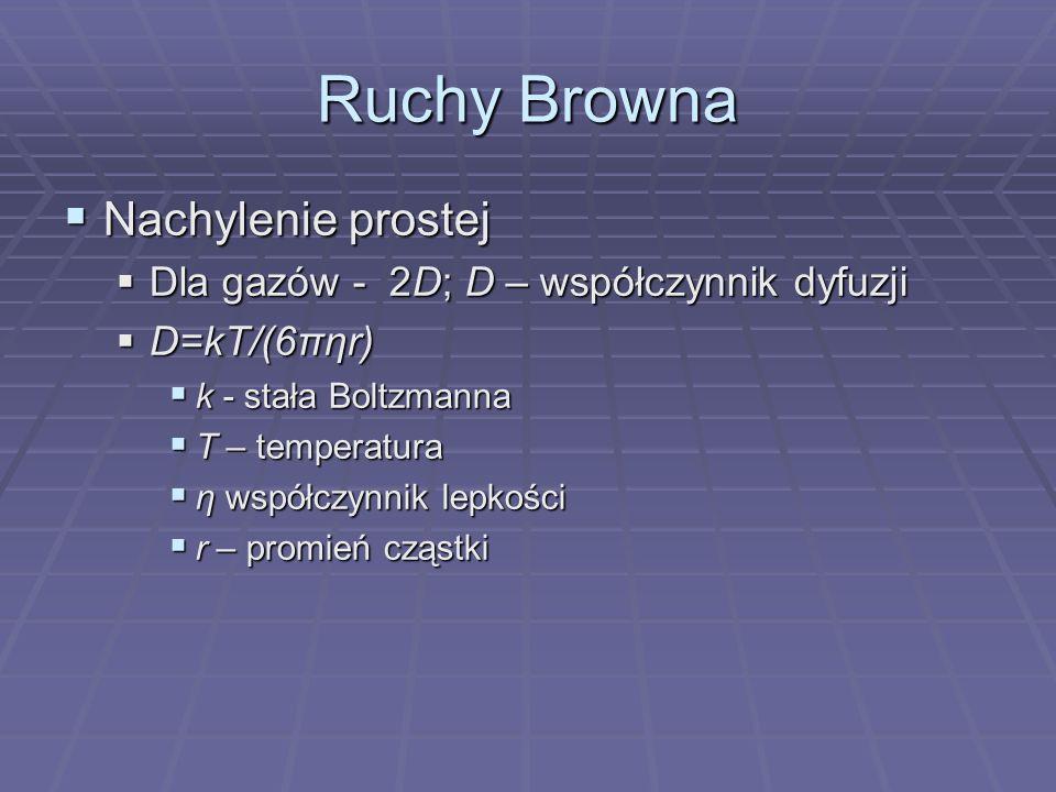 Ruchy Browna Nachylenie prostej