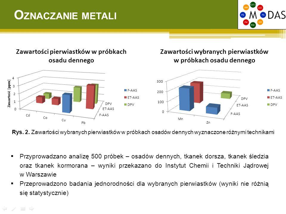 OZNACZANIE METALI Rys. 2. Zawartości wybranych pierwiastków w próbkach osadów dennych wyznaczone różnymi technikami.