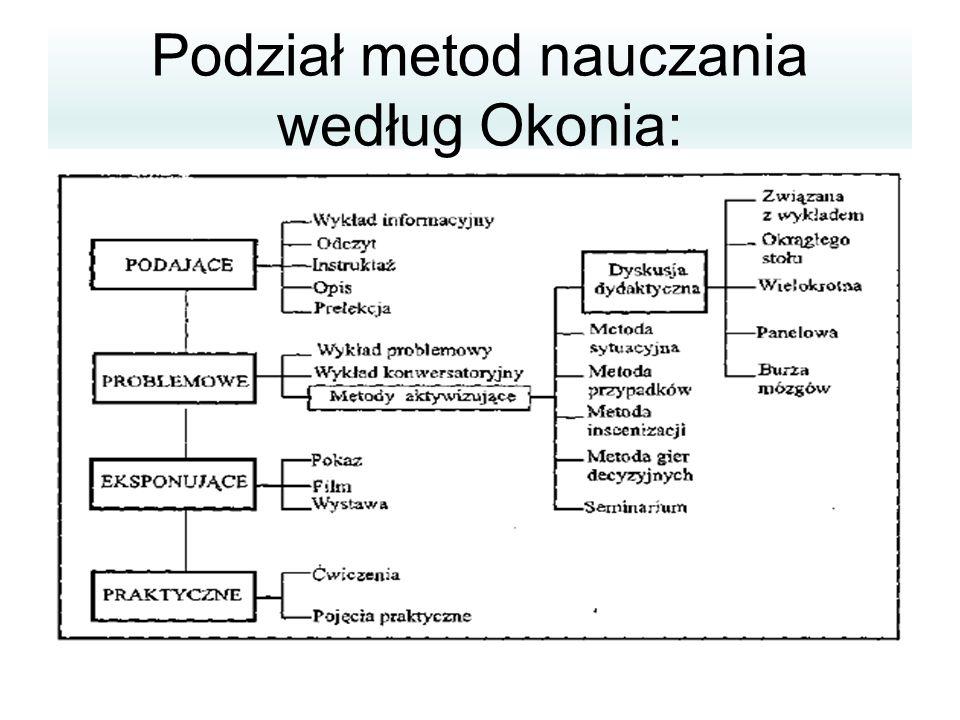 Podział metod nauczania według Okonia: