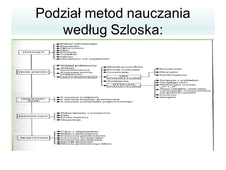 Podział metod nauczania według Szloska: