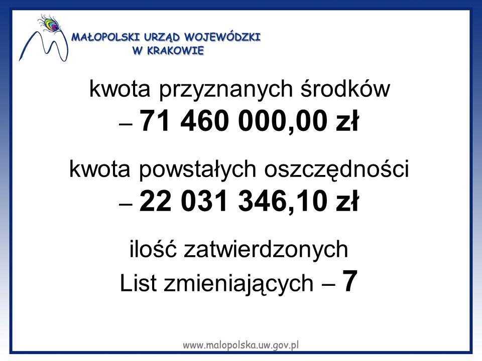 kwota przyznanych środków – 71 460 000,00 zł kwota powstałych oszczędności – 22 031 346,10 zł ilość zatwierdzonych List zmieniających – 7