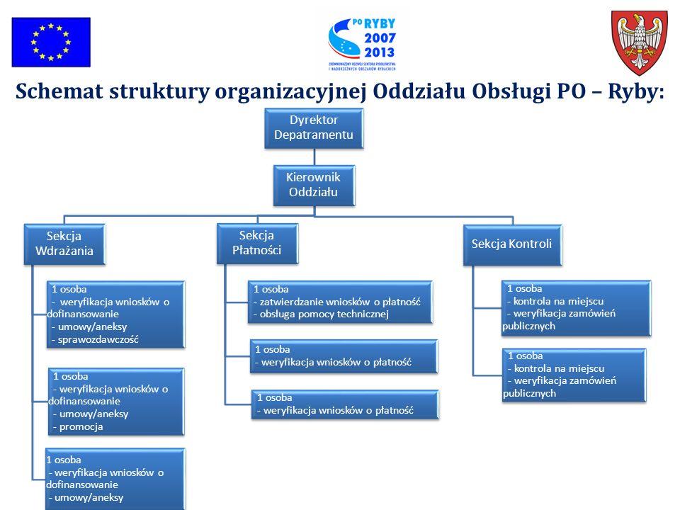 Schemat struktury organizacyjnej Oddziału Obsługi PO – Ryby: