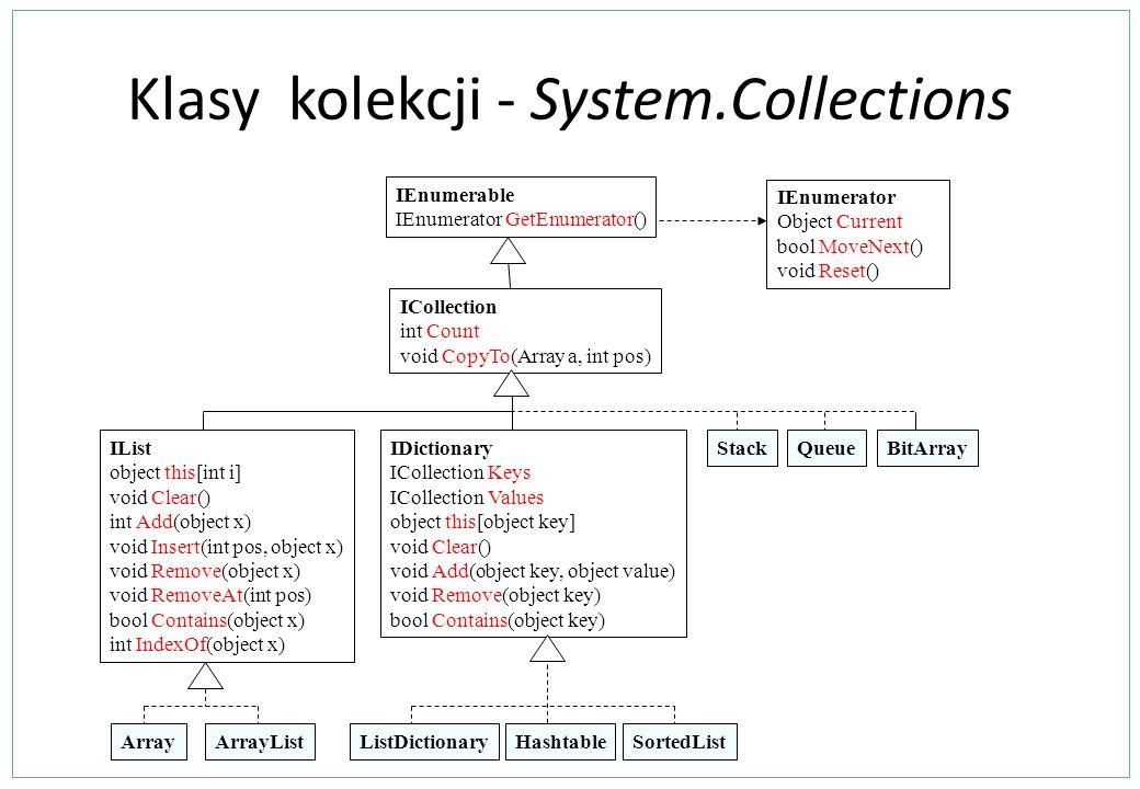 Klasy kolekcji - System.Collections