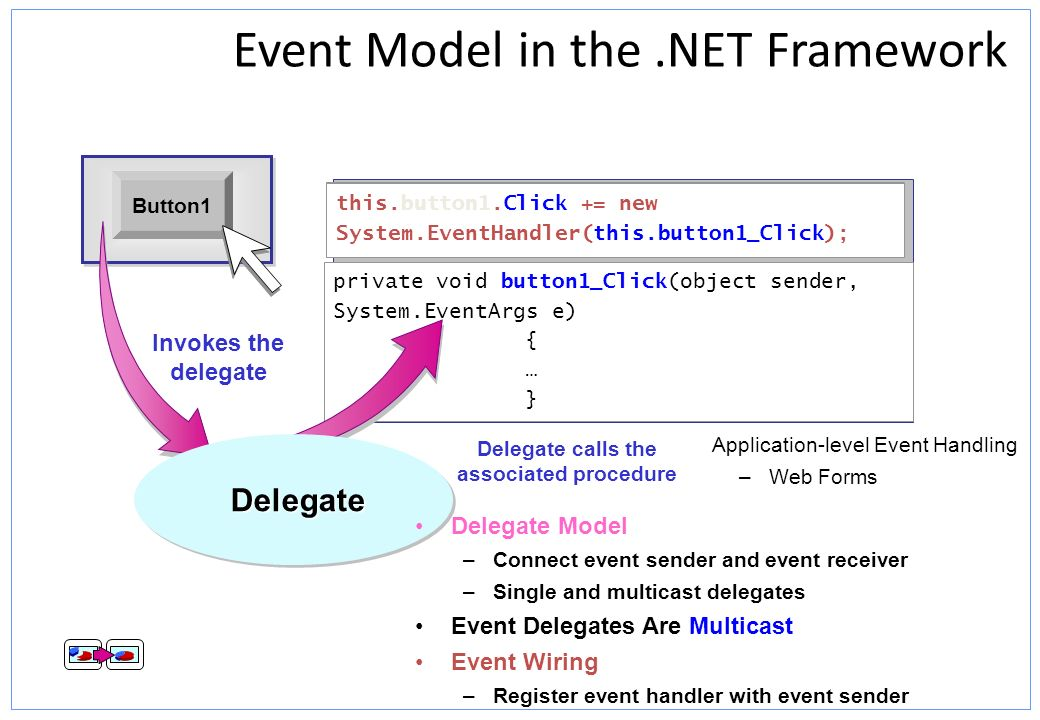 Event Model in the .NET Framework