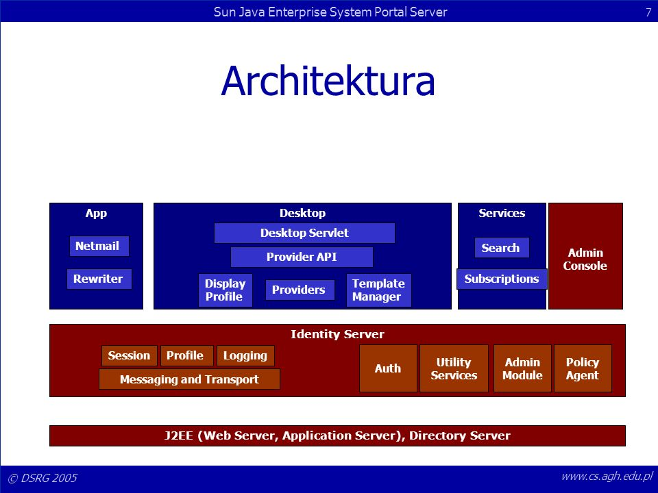 Architektura App Desktop Services Admin Console Desktop Servlet