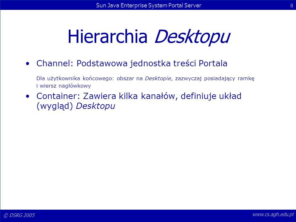 Hierarchia Desktopu Channel: Podstawowa jednostka treści Portala.