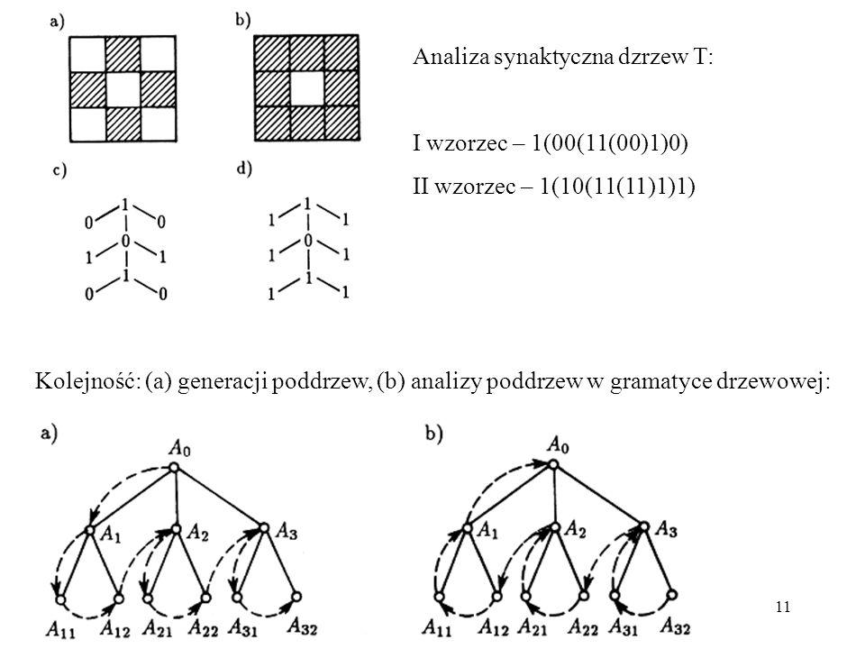 Analiza synaktyczna dzrzew T: