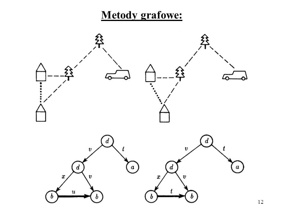 Metody grafowe: