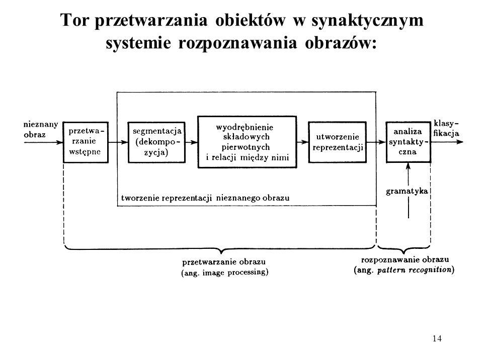 Tor przetwarzania obiektów w synaktycznym systemie rozpoznawania obrazów: