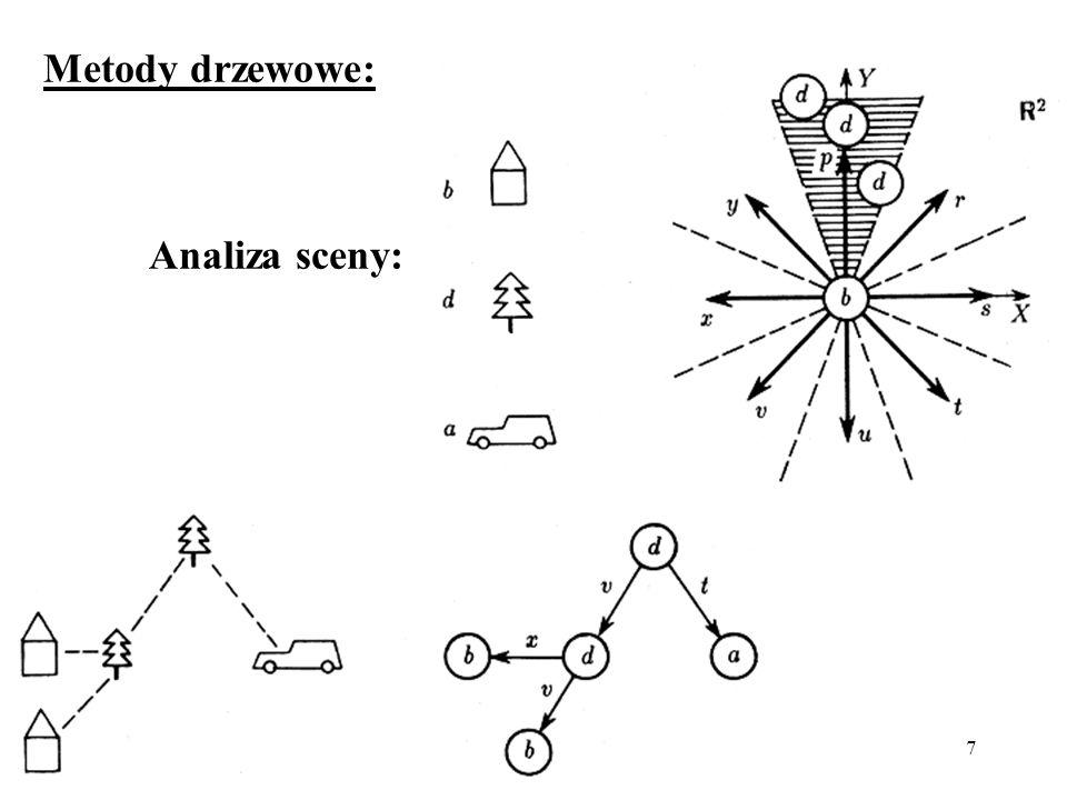 Metody drzewowe: Analiza sceny: