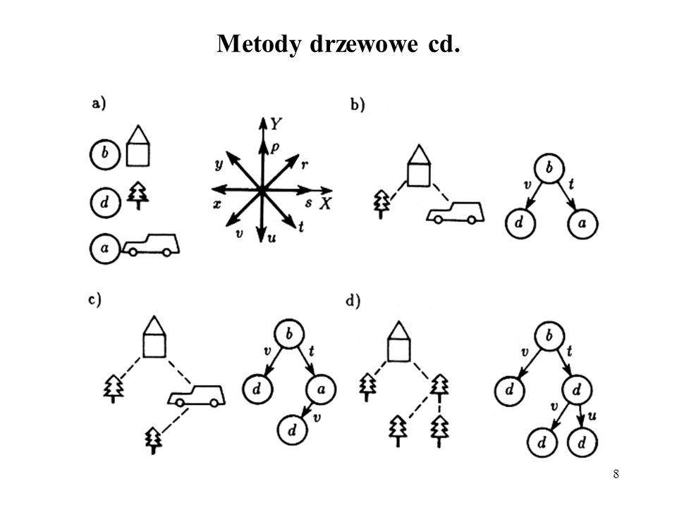 Metody drzewowe cd.