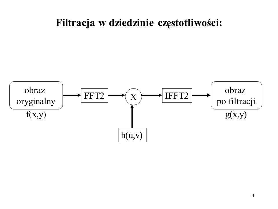 Filtracja w dziedzinie częstotliwości: