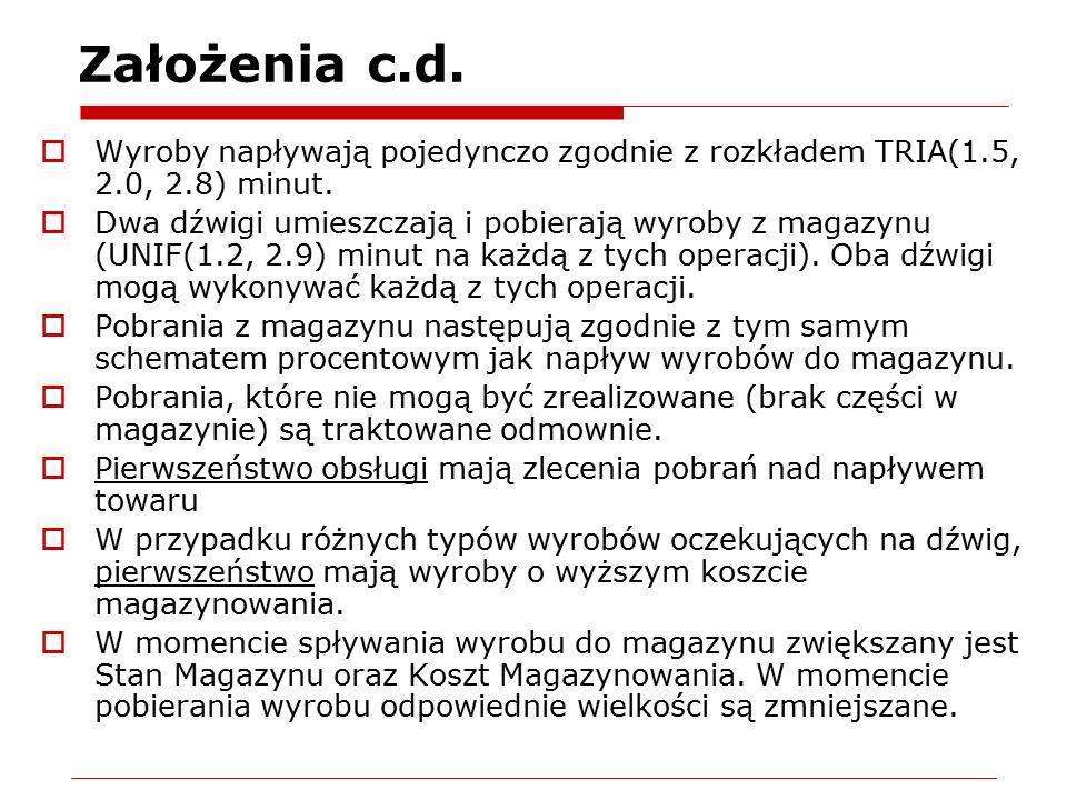 Założenia c.d. Wyroby napływają pojedynczo zgodnie z rozkładem TRIA(1.5, 2.0, 2.8) minut.