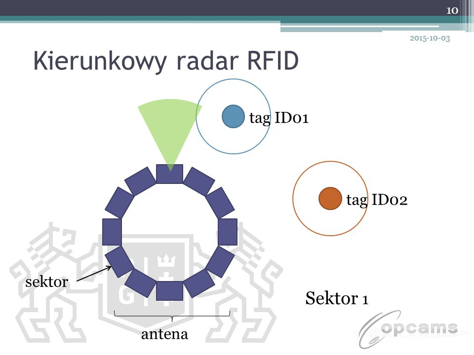 Kierunkowy radar RFID Sektor 1 tag ID01 tag ID02 sektor antena