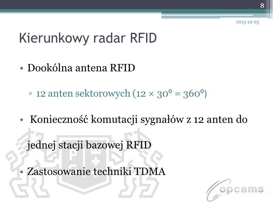 Kierunkowy radar RFID Dookólna antena RFID