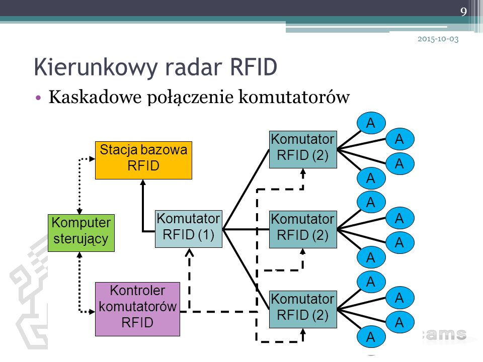 Kontroler komutatorów RFID