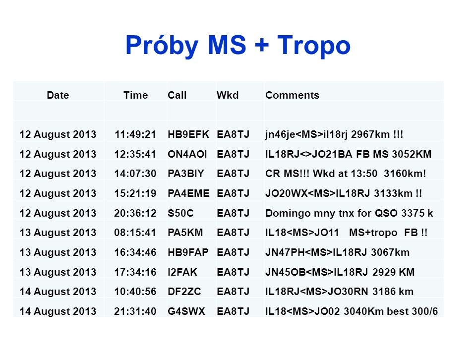 Próby MS + Tropo Date Time Call Wkd Comments 12 August 2013 11:49:21