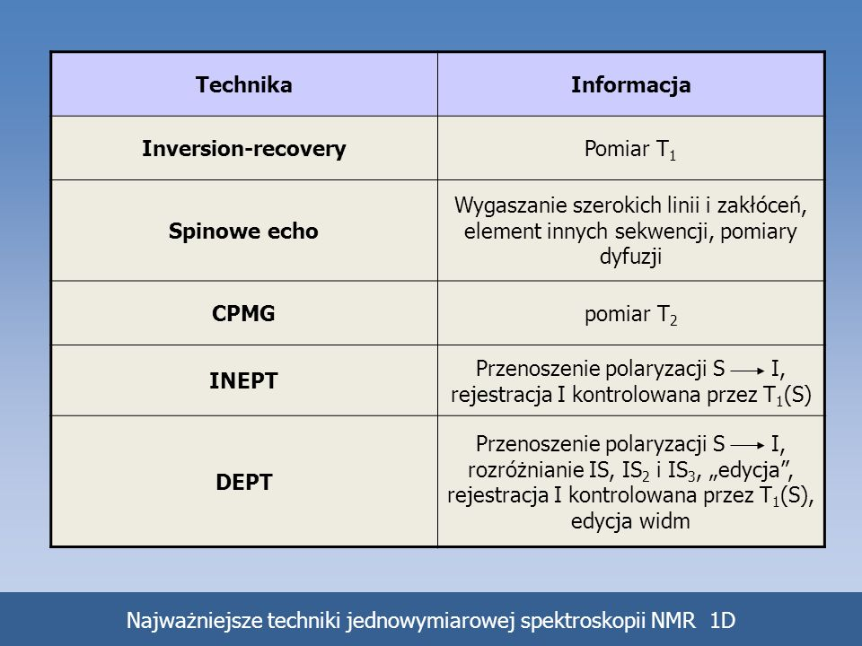 Technika Informacja Inversion-recovery Spinowe echo CPMG INEPT DEPT