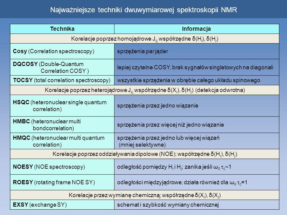 Najważniejsze techniki dwuwymiarowej spektroskopii NMR