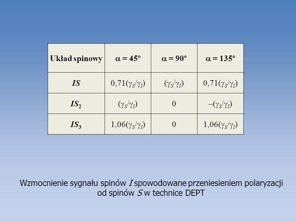 Układ spinowy a = 45º. a = 90º. a = 135º. IS. 0,71(gS/gI) (gS/gI) IS2. –(gS/gI) IS3. 1,06(gS/gI)
