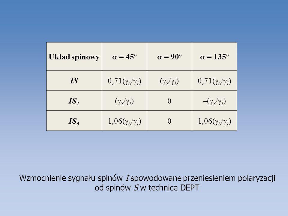 Układ spinowya = 45º. a = 90º. a = 135º. IS. 0,71(gS/gI) (gS/gI) IS2. –(gS/gI) IS3. 1,06(gS/gI)