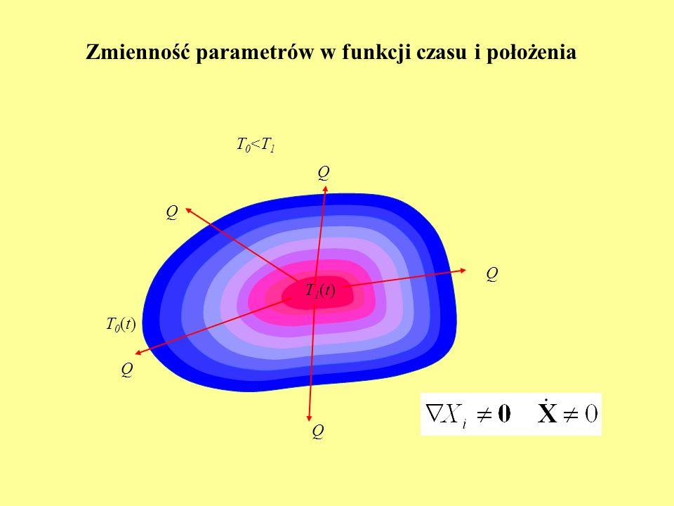 Zmienność parametrów w funkcji czasu i położenia