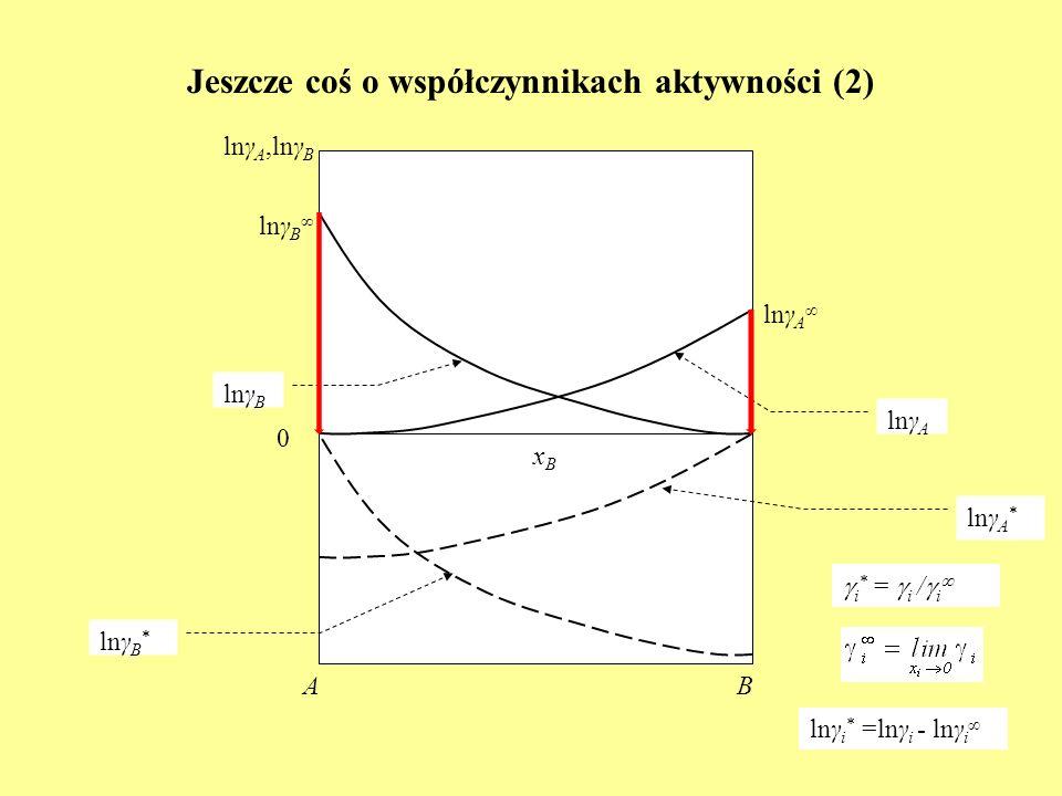 Jeszcze coś o współczynnikach aktywności (2)