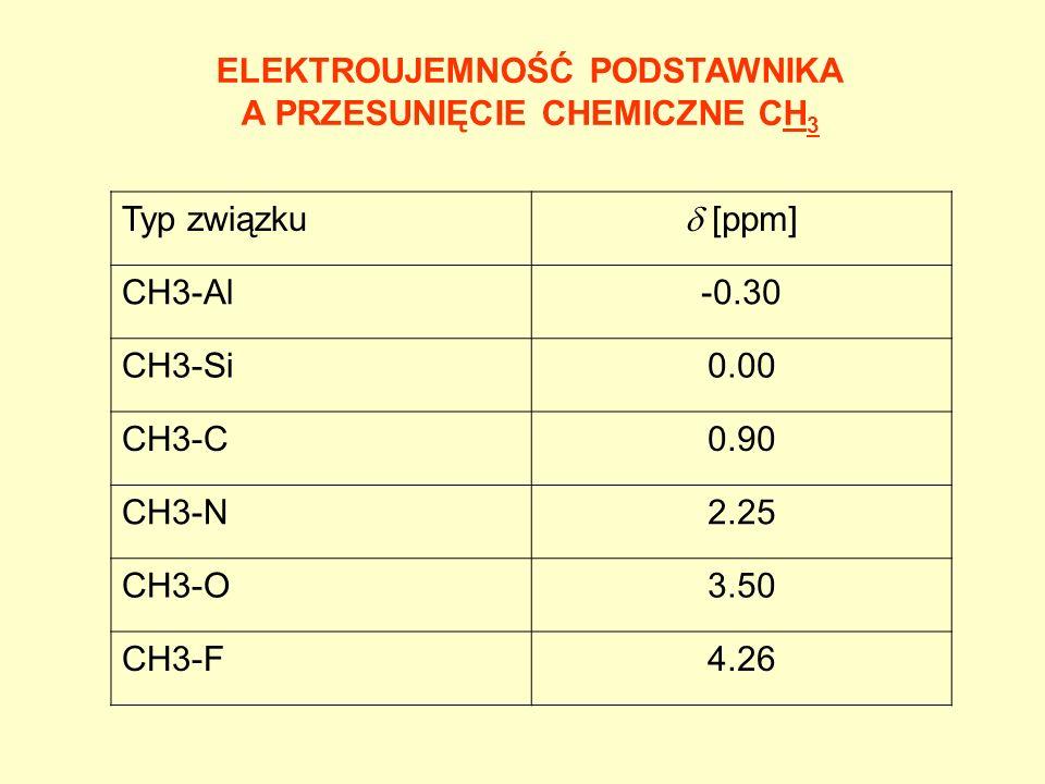 ELEKTROUJEMNOŚĆ PODSTAWNIKA A PRZESUNIĘCIE CHEMICZNE CH3
