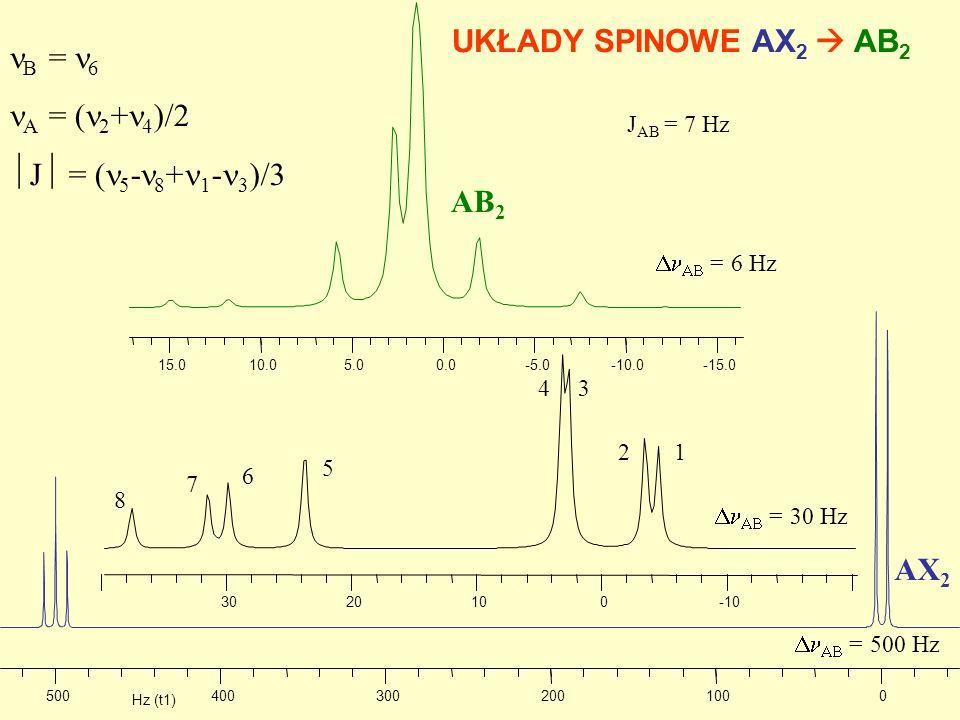 UKŁADY SPINOWE AX2  AB2 B = 6 A = (2+4)/2 J = (5-8+1-3)/3