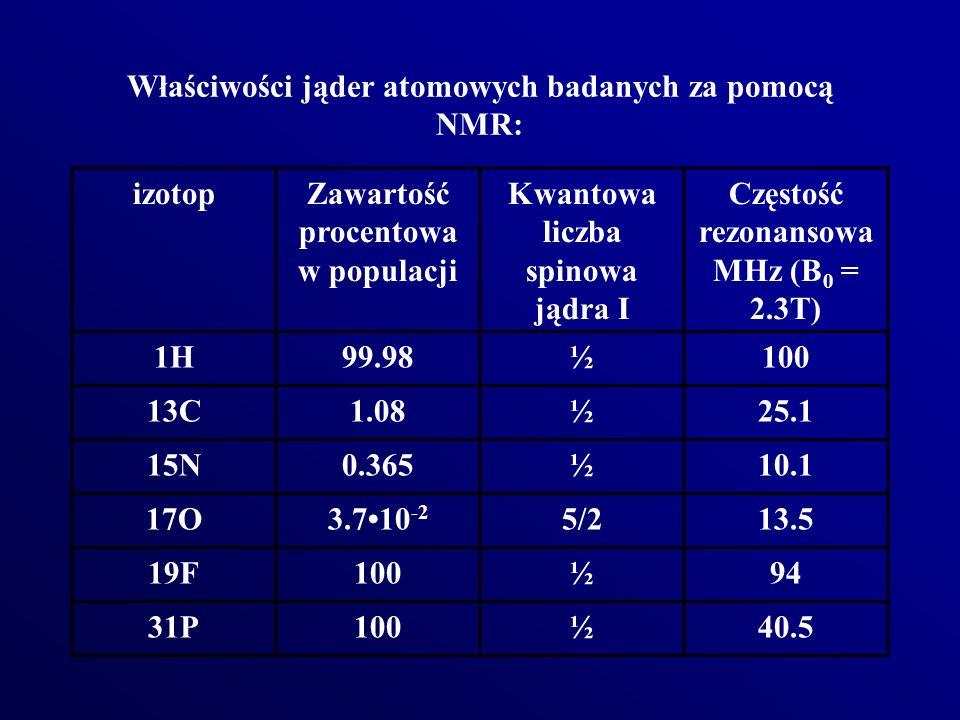 Właściwości jąder atomowych badanych za pomocą NMR: