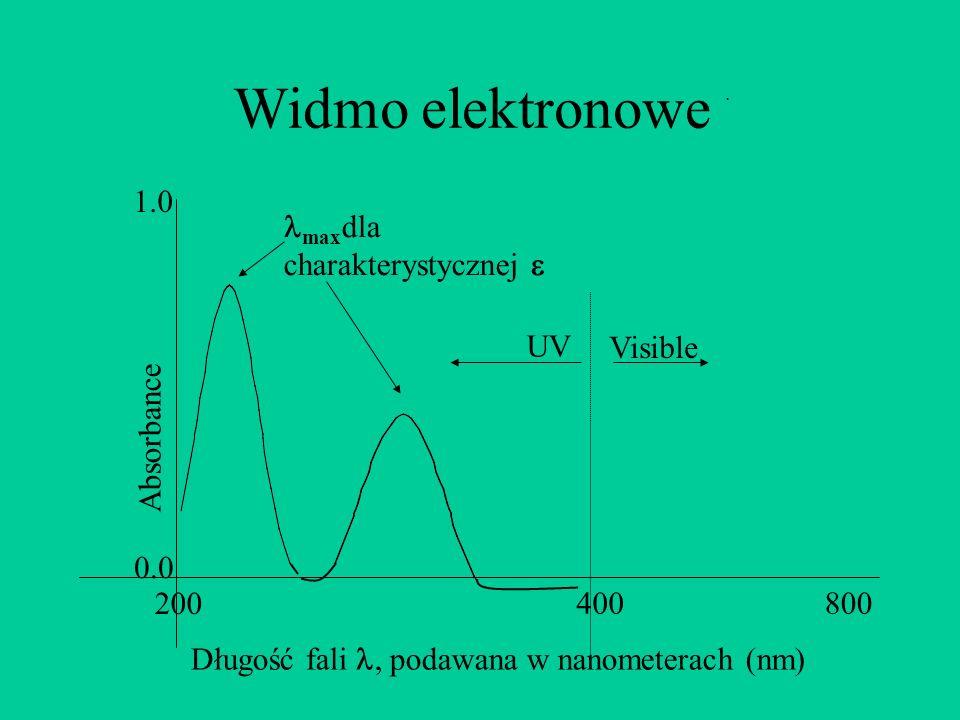 Widmo elektronowe Absorbance