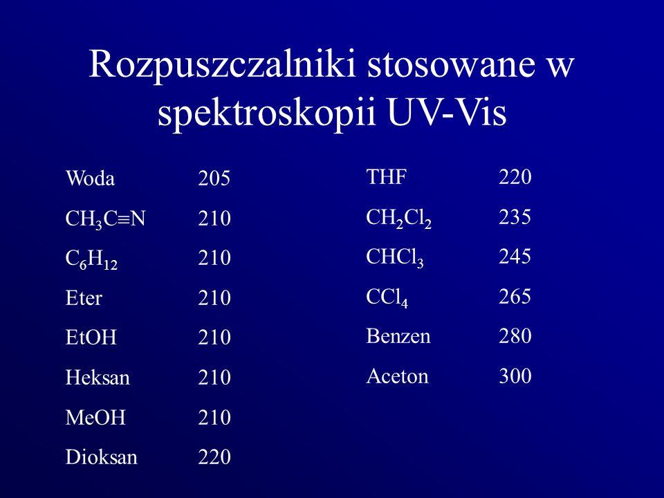 Rozpuszczalniki stosowane w spektroskopii UV-Vis