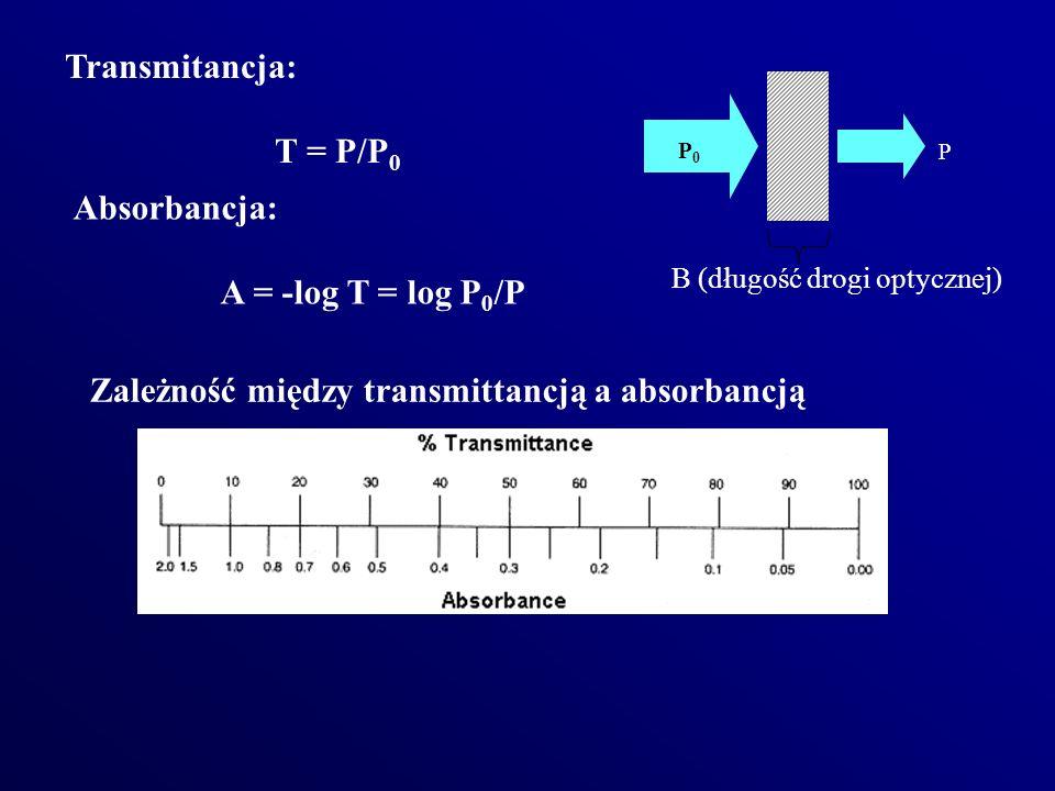Zależność między transmittancją a absorbancją
