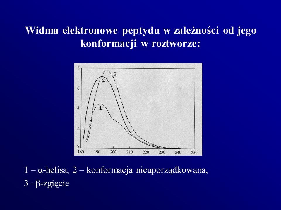 Widma elektronowe peptydu w zależności od jego konformacji w roztworze: