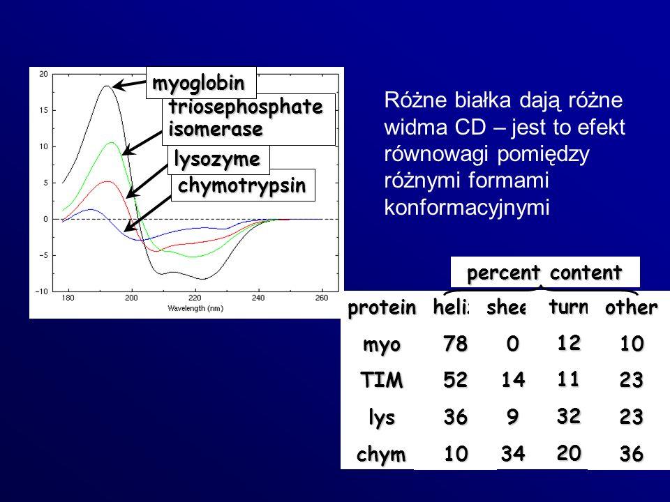 Różne białka dają różne widma CD – jest to efekt równowagi pomiędzy