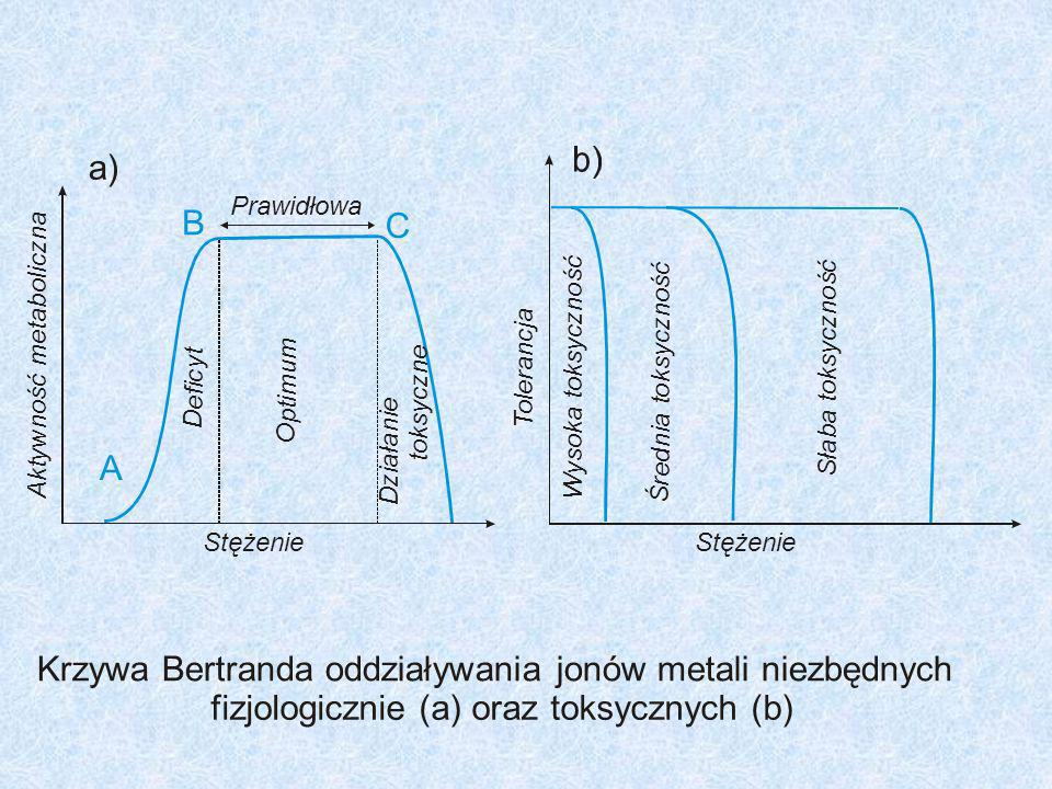 Krzywa Bertranda oddziaływania jonów metali niezbędnych