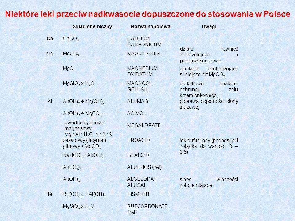 Niektóre leki przeciw nadkwasocie dopuszczone do stosowania w Polsce