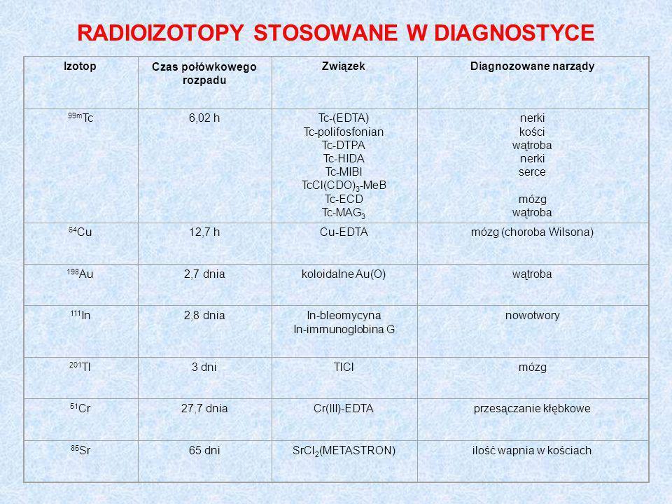 RADIOIZOTOPY STOSOWANE W DIAGNOSTYCE