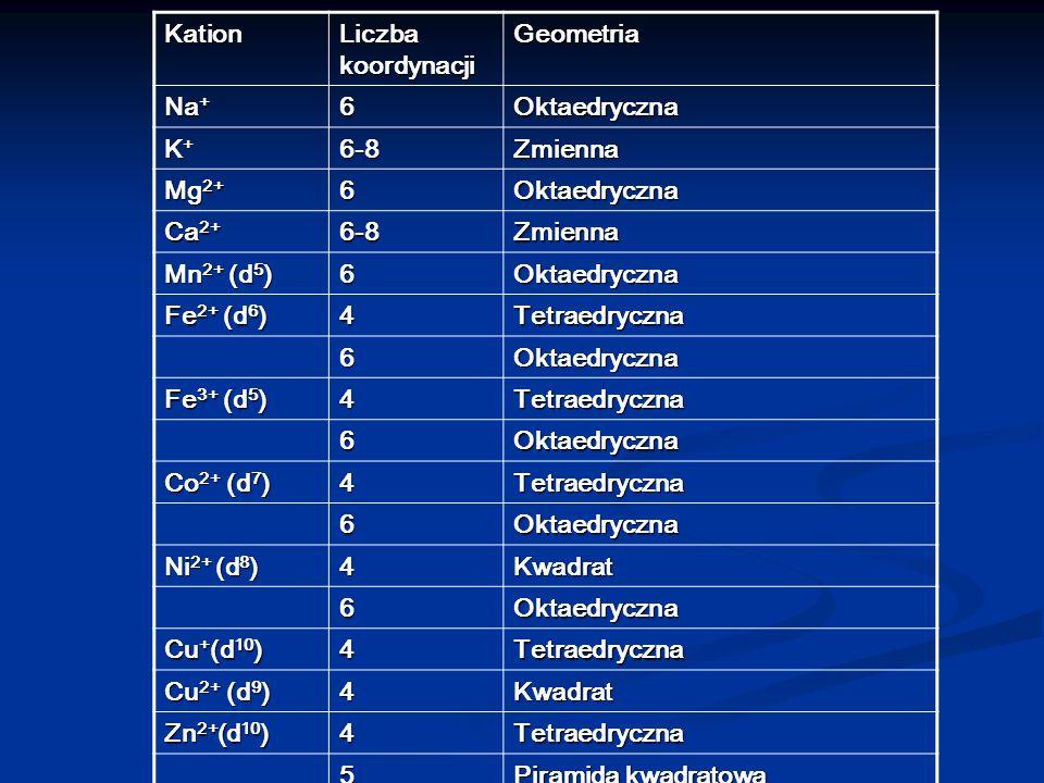 Kation Liczba koordynacji. Geometria. Na+ 6. Oktaedryczna. K+ 6-8. Zmienna. Mg2+ Ca2+ Mn2+ (d5)