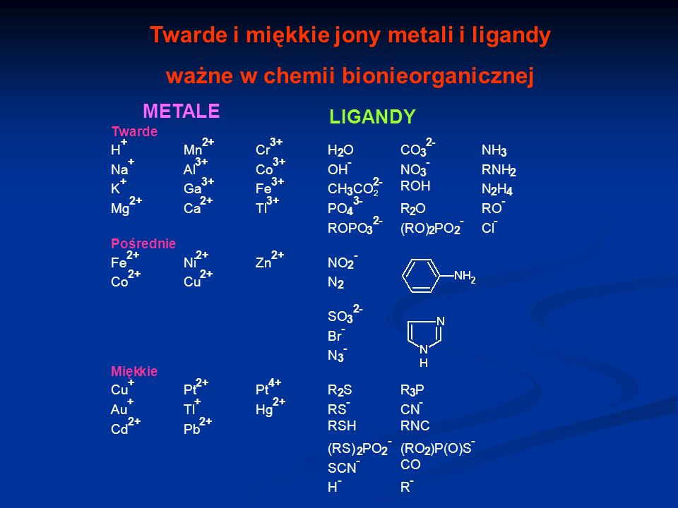 Twarde i miękkie jony metali i ligandy