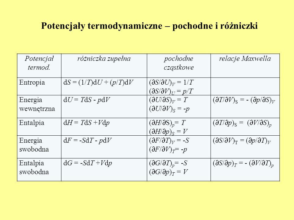 Potencjały termodynamiczne – pochodne i różniczki