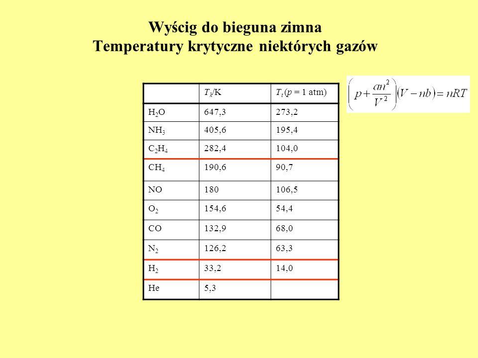 Wyścig do bieguna zimna Temperatury krytyczne niektórych gazów