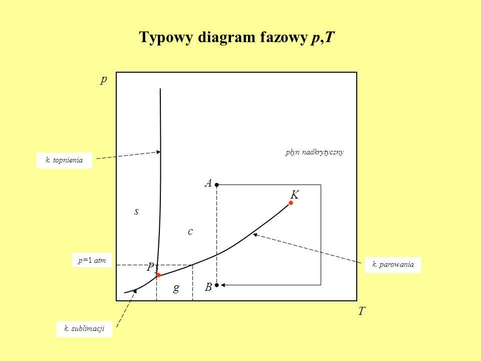 Typowy diagram fazowy p,T