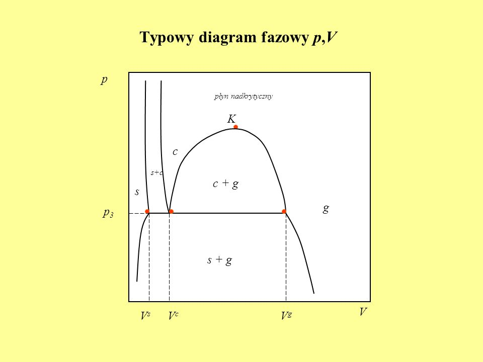 Typowy diagram fazowy p,V