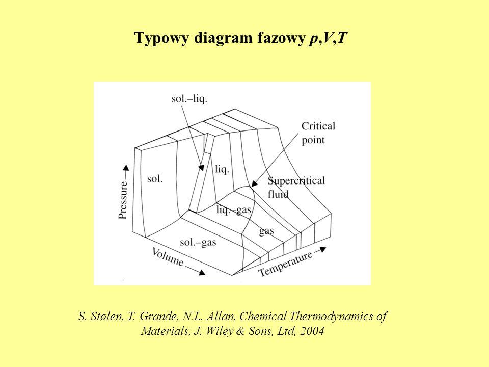 Typowy diagram fazowy p,V,T