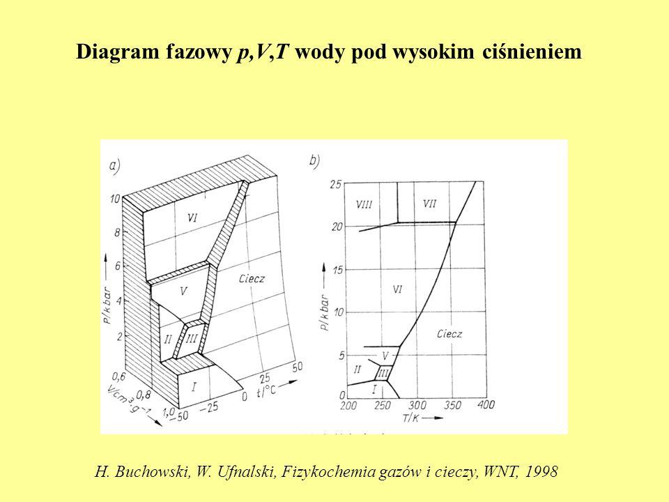 Diagram fazowy p,V,T wody pod wysokim ciśnieniem