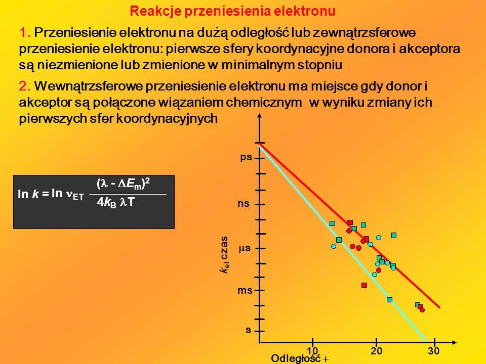 Reakcje przeniesienia elektronu