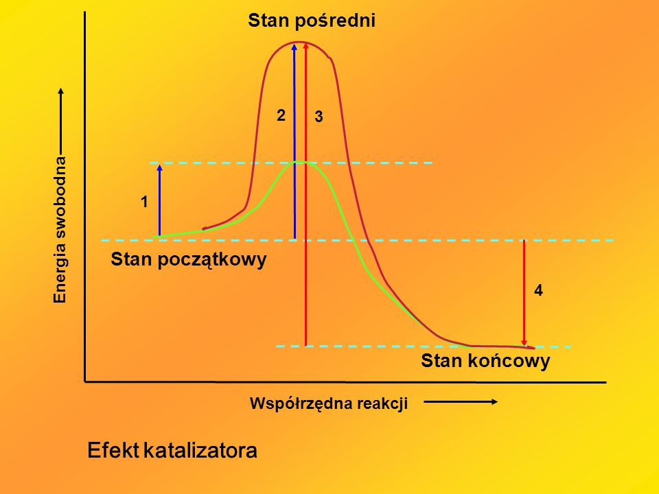 Efekt katalizatora Stan pośredni Stan początkowy Stan końcowy 2 3