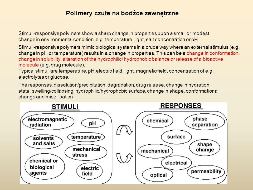 Polimery czułe na bodźce zewnętrzne